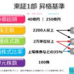 [図解] 東証1部への市場変更条件をわかりやすく解説!