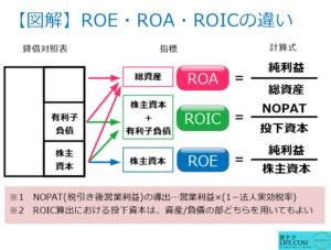 ROIC ROE ROA