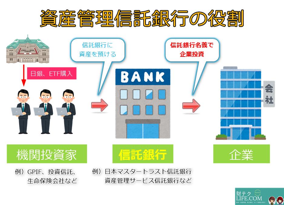 資産管理信託銀行